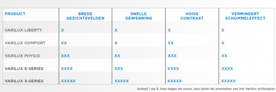 dragersvoordelen Varilux